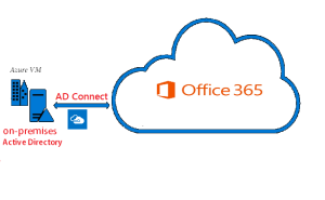 ad-connect-to-assign-azure-vm-office-365-licenses